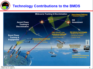 Are Boost Phase Defenses Making A Comeback At Mda August