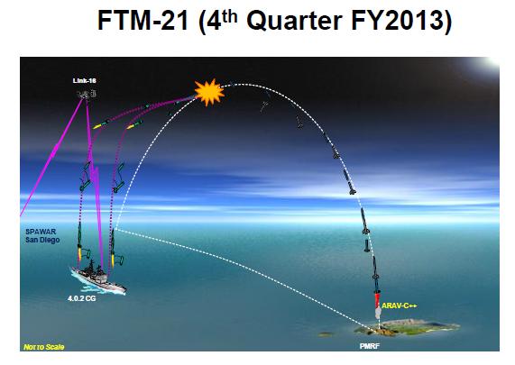 FTM-21