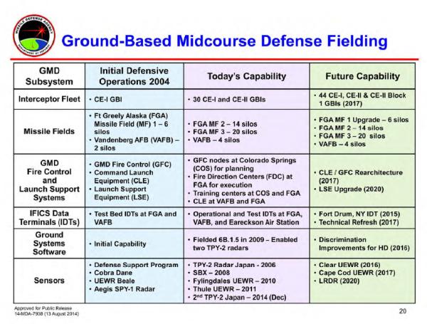 GMD PlannedFielding
