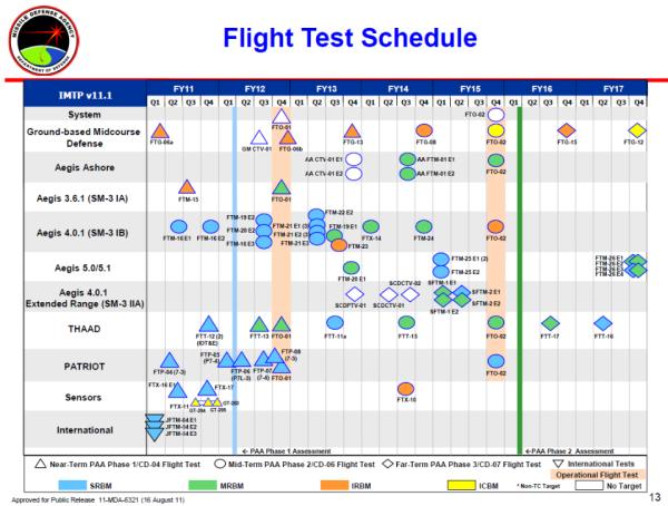 AegisAshore2011planned tests