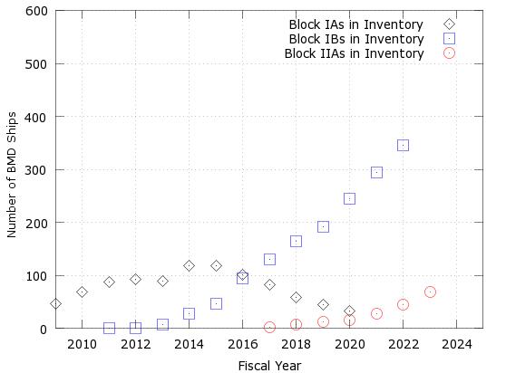 BlockIIAs1