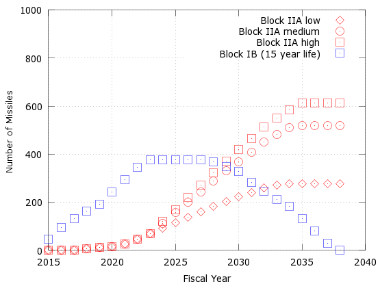 BlockIIAs2