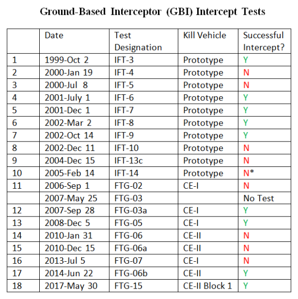 GMDInterceptTests