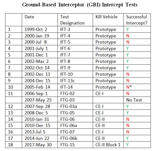 TestingTableGBI-November 2018
